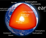 Breakaway view of the earth's inner cores