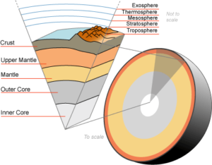 earth mantle cutaway view
