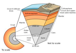 Earth-cutaway-schematic